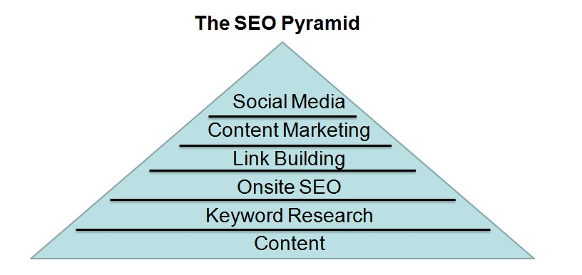 Are You Building an SEO Pyramid or House of Cards?