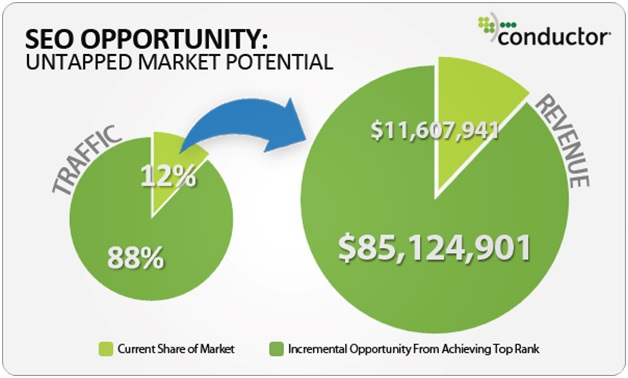 SEO-opportunity