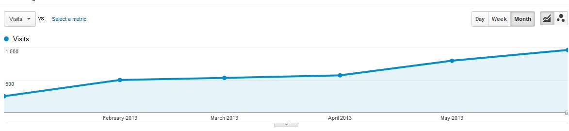 What 6 Months of Business Blogging Can Do for You