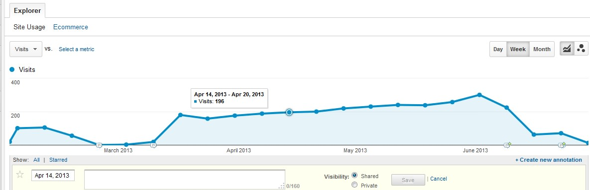 The Annotations Feature in Google Analytics Is Your Best Friend
