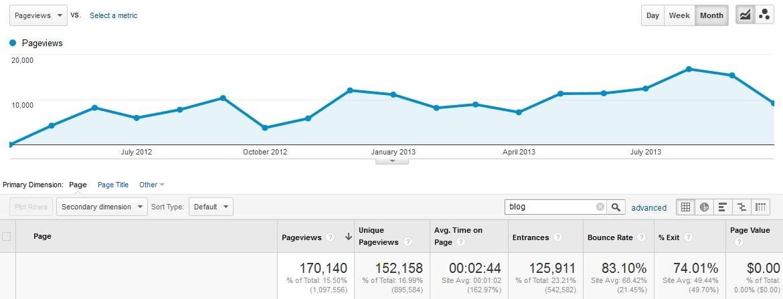 Blog Impact
