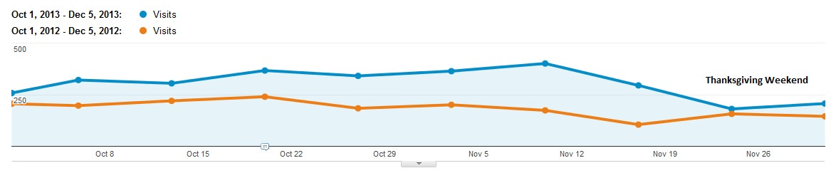 Is That Drop in Organic Traffic Normal?