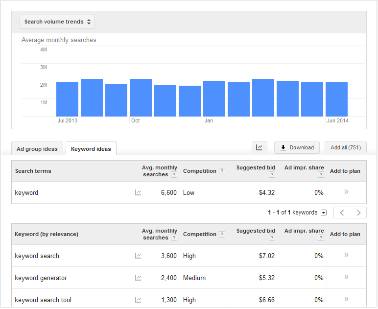 Keyword Rankings Can't Be Promised
