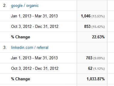 Social Traffic Can Hold You Over While You Waiting for Organic Traffic
