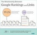 Don't Give Up on Link Building Just Yet